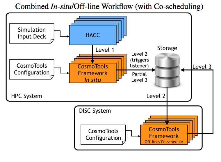 Large-Scale Compute-Intensive Analysis via a Combined In-situ and Co-scheduling Workflow Approach