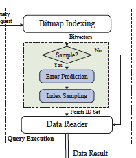 Taming massive distributed datasets: data sampling using bitmap indices