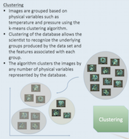 Image Clustering of Scientific Databases
