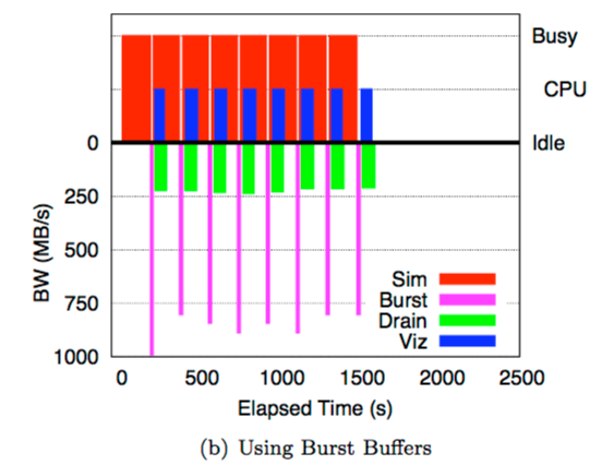 Jitter-free co-processing on a prototype exascale storage stack